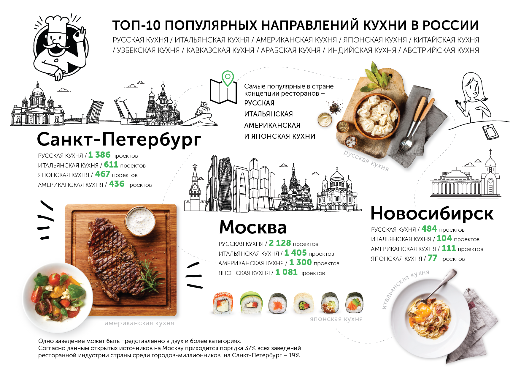 Какие рестораны наиболее популярны в России