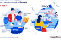 Яндекс выяснил жителям какого региона дороже всего обошёлся «набор для самоизоляции»
